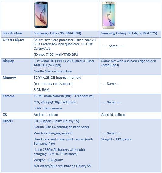 Samsung S6 prezzo