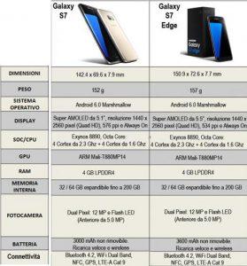 Samsung Galaxy S7 prezzo